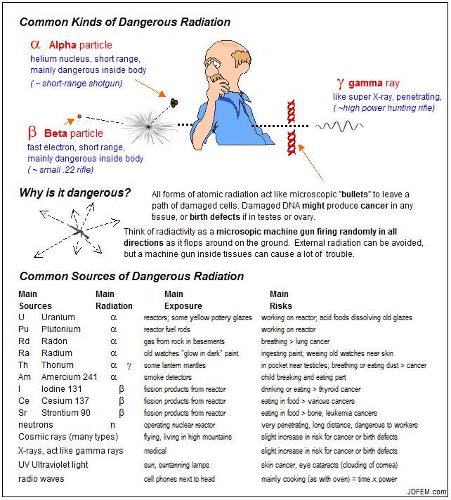 Radiation_Contamination_Avoidance_index